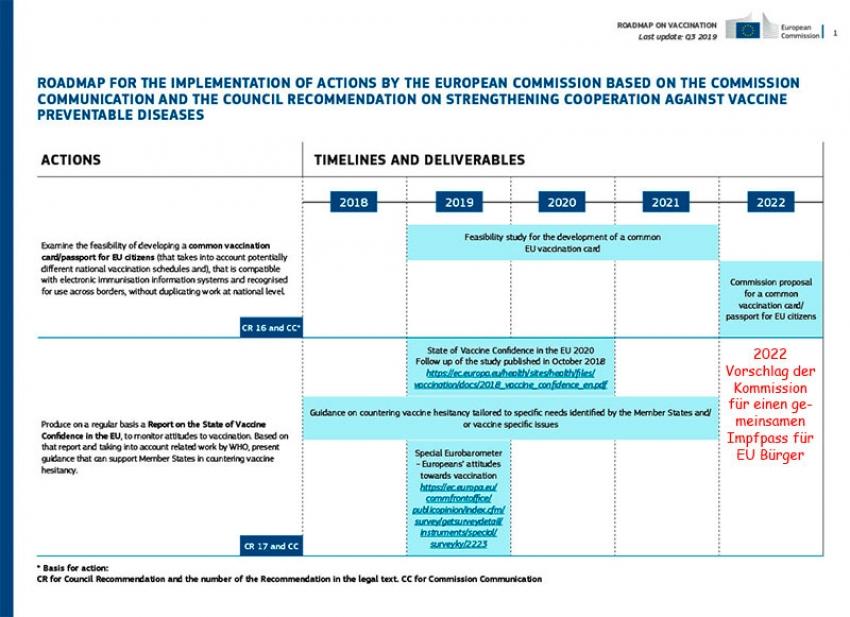 EU Fahrplan zum Impfpass